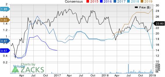Tallgrass Energy GP, LP Price and Consensus