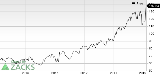 Motorola Solutions, Inc. Price