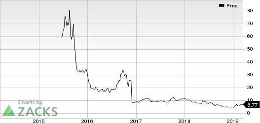 Nivalis Therapeutics, Inc. Price