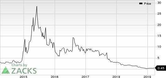 Advaxis, Inc. Price