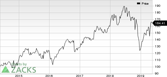 Laboratory Corporation of America Holdings Price