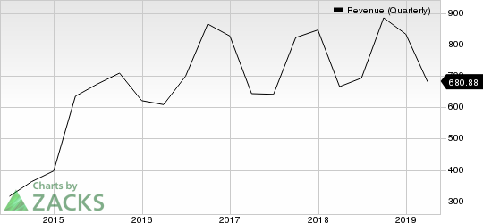 Qorvo, Inc. Revenue (Quarterly)