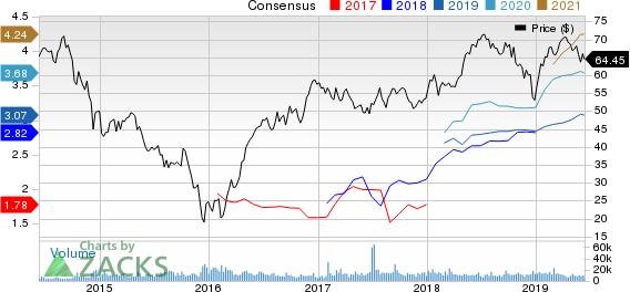 ONEOK, Inc. Price and Consensus