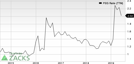 Principal Financial Group, Inc. PEG Ratio (TTM)