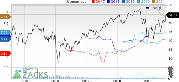 Aercap Holdings N.V. Price and Consensus