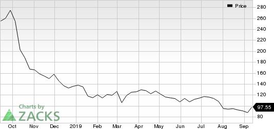 Ligand Pharmaceuticals Incorporated Price