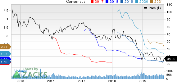 Schlumberger Limited Price and Consensus