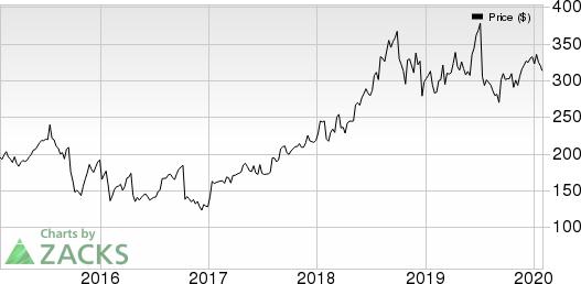 Illumina, Inc. Price, Consensus and EPS Surprise
