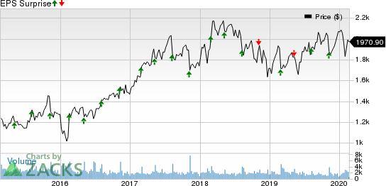 Booking Holdings Inc. Price and EPS Surprise
