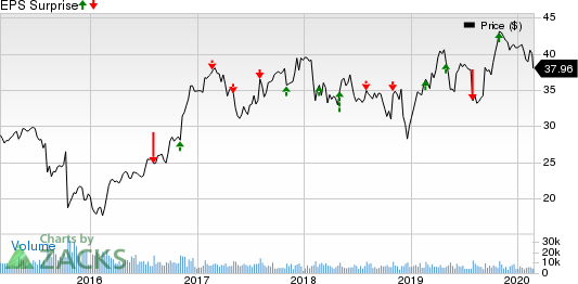 Quanta Services, Inc. Price and EPS Surprise