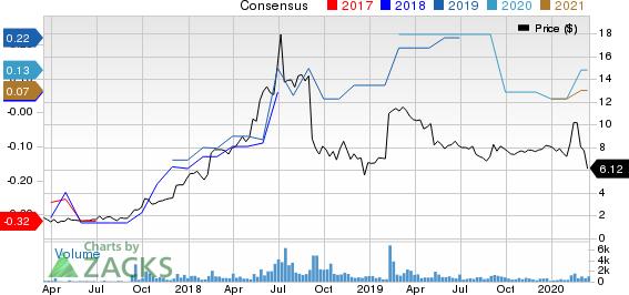eGain Corporation Price and Consensus