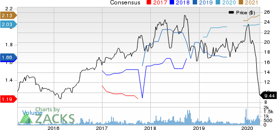 Blue Bird Corporation Price and Consensus
