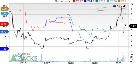 Universal Technical Institute Inc Price and Consensus