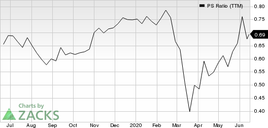 Applied Industrial Technologies, Inc. PS Ratio (TTM)