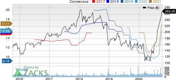 FedEx Corporation Price and Consensus