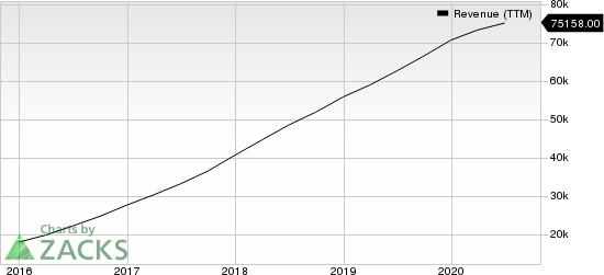 Facebook, Inc. Revenue (TTM)