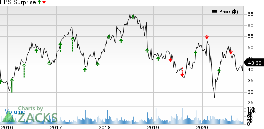 Energizer Holdings, Inc. Price and EPS Surprise