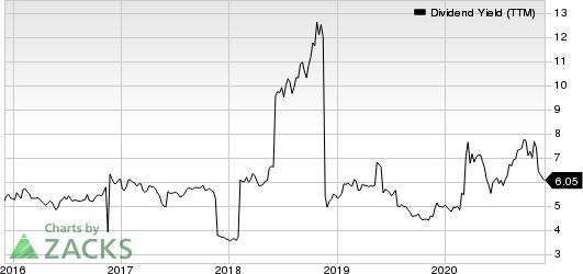 Vodafone Group PLC Dividend Yield (TTM)