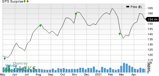 American Water Works Company, Inc. Price and EPS Surprise