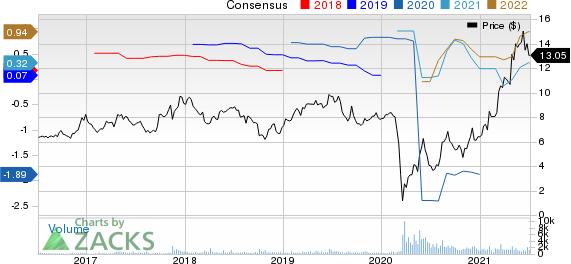 Century Casinos, Inc. Price and Consensus