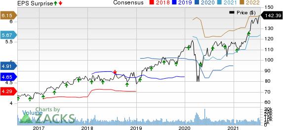 Marsh & McLennan Companies, Inc. Price, Consensus and EPS Surprise