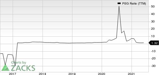 TotalEnergies SE Sponsored ADR PEG Ratio (TTM)