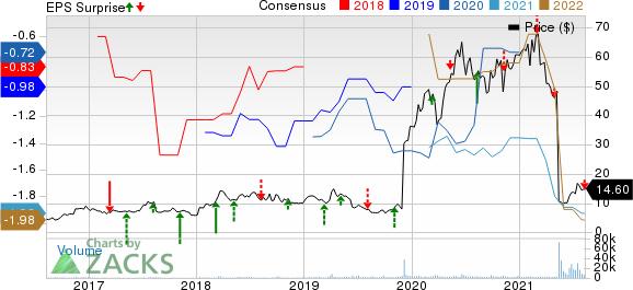 ChemoCentryx, Inc. Price, Consensus and EPS Surprise
