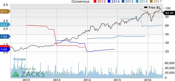 Why Adobe Systems (ADBE) Could Be an Impressive Growth Stock