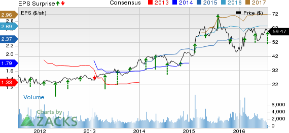 Columbia Sportswear (COLM) Q2 Loss Lower Than Expected