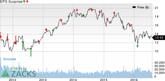 Insurers Q2 Earnings Preview for Aug 4: MFC, FFG & More