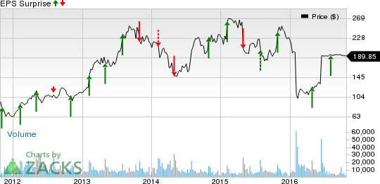 LinkedIn (LNKD) Q3 Earnings: Is a Surprise in the Cards?