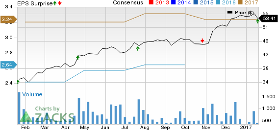 Plexus (PLXS) Q1 Earnings Beat, Revenues Miss Estimates