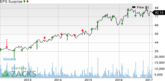 Will Hasbro (HAS) Disappoint Investors this Earnings Season?