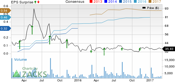 Shake Shack (SHAK) Q4 Earnings Meet, Stock Down on Low Comps