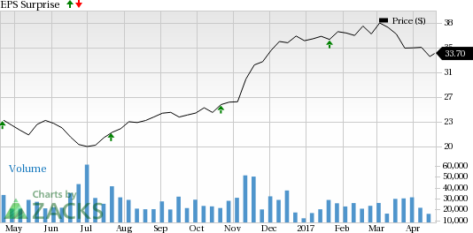 Will Citizens Financial (CFG) Disappoint in Q1 Earnings?