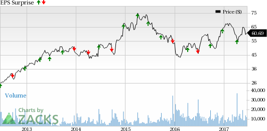 Will CAF Business Pull Down CarMax (KMX) Earnings in Q1?