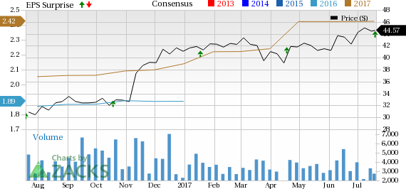 Synovus' (SNV) Q2 Earnings Beat on High Revenues, Costs Rise