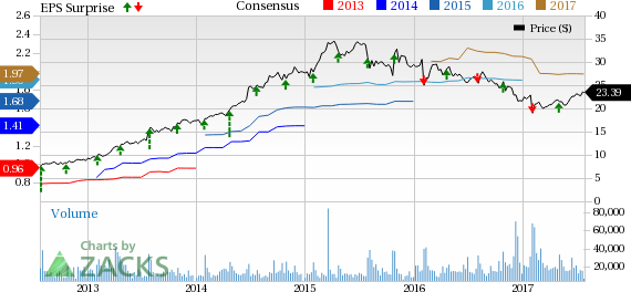 Will Soft Sales Weigh Down Hanesbrands (HBI) Q2 Earnings?