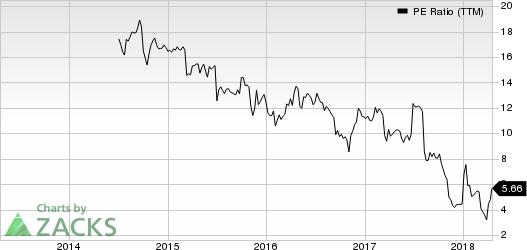 FTD Companies, Inc. PE Ratio (TTM)