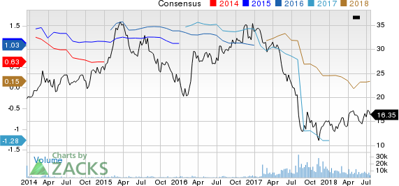 AMC Entertainment Holdings, Inc. Price and Consensus