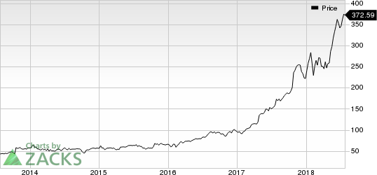 Align Technology, Inc. Price