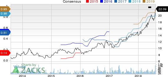 Callaway Golf Company Price and Consensus