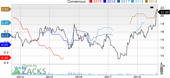 Regis Corporation Price and Consensus