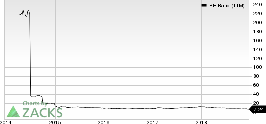 Ally Financial Inc. PE Ratio (TTM)