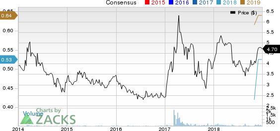 Auxilio Inc. Price and Consensus