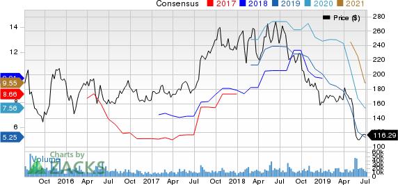 Baidu, Inc. Price and Consensus
