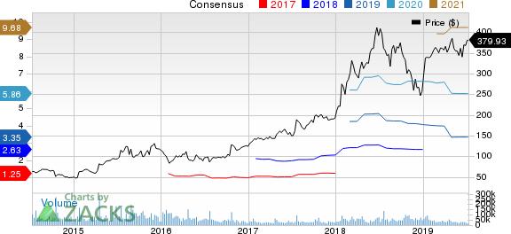 Netflix, Inc. Price and Consensus