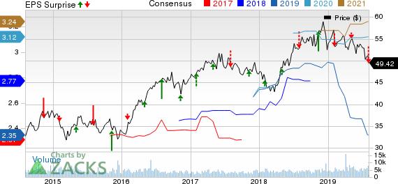 UGI Corporation Price, Consensus and EPS Surprise