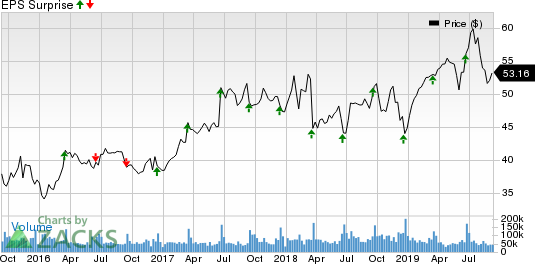 Oracle Corporation Price and EPS Surprise