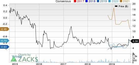 Mesoblast Limited Price and Consensus
